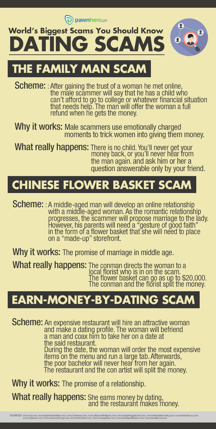 Biggest dating site scams