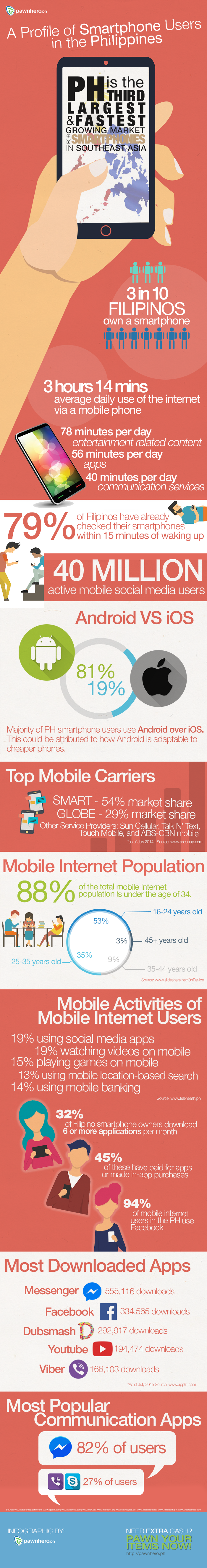 SMARTPHONE-USERS-PH_INFOGRAPHIC