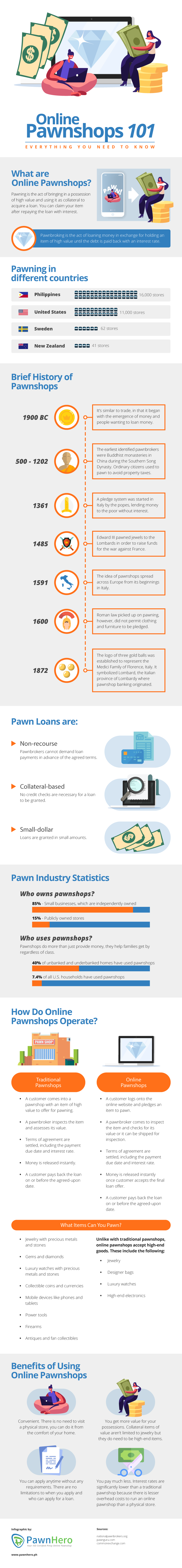 Online pawnshops revolutionize the age-old tradition of pawning for the digital age, offering a better, faster, and more convenient alternative to bank loans.